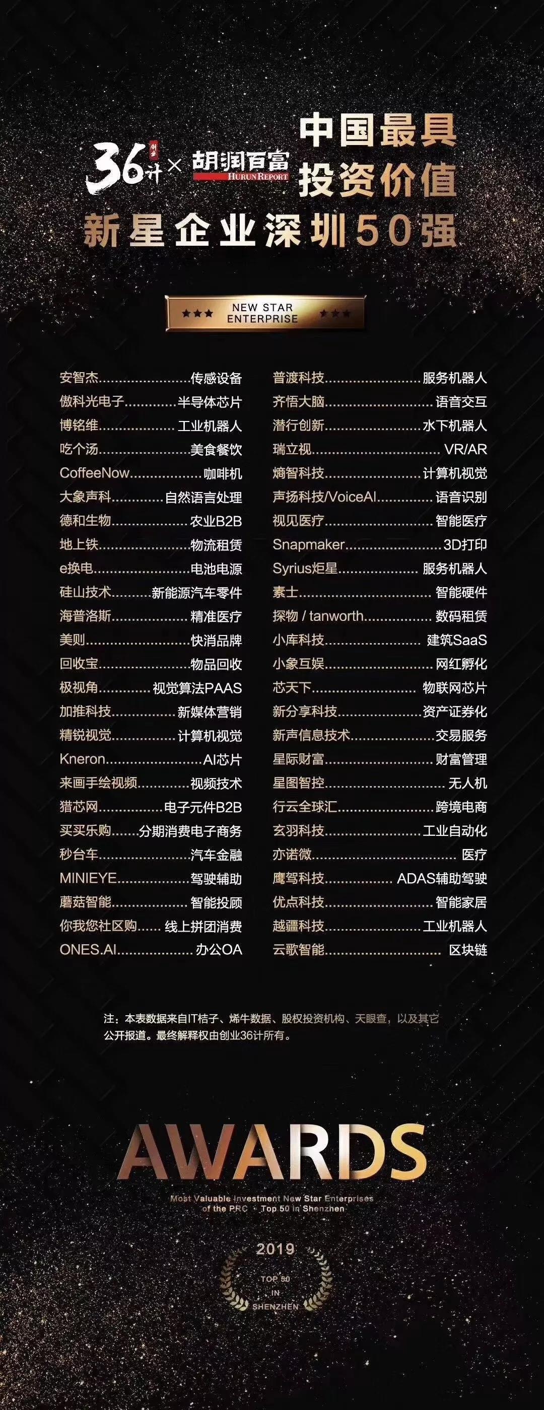 蘑菇智能荣登中国最具投资价值深圳50强